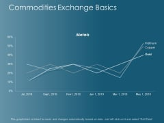 Commodities Exchange Basics Ppt Powerpoint Presentation File Brochure
