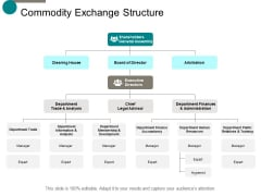 commodity exchange structure ppt powerpoint presentation gallery visual aids