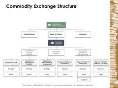 Commodity Exchange Structure Ppt Powerpoint Presentation Pictures Clipart Images