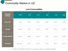 commodity market in us ppt powerpoint presentation professional outfit