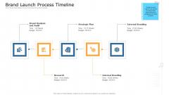 Commodity Unique Selling Proposition Brand Launch Process Timeline Mockup PDF