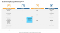 Commodity Unique Selling Proposition Marketing Budget Plan Events Information PDF
