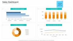 Commodity Unique Selling Proposition Sales Dashboard Pictures PDF