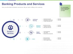 Commodity Up Selling Banking Products And Services Ppt Infographics Slides PDF