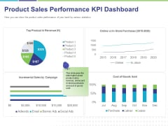 Commodity Up Selling Product Sales Performance KPI Dashboard Ppt Infographic Template Background PDF
