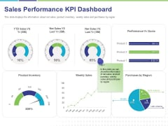 Commodity Up Selling Sales Performance KPI Dashboard Ppt Pictures Templates PDF