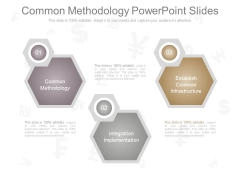 Common Methodology Powerpoint Slides