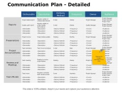 Communication Plan Detailed Ppt PowerPoint Presentation Styles Model