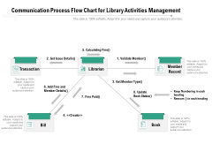 Communication Process Flow Chart For Library Activities Management Ppt PowerPoint Presentation Professional Designs PDF