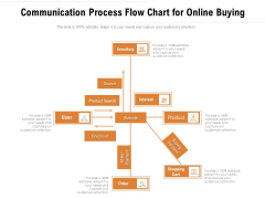 Communication Process Flow Chart For Online Buying Ppt PowerPoint Presentation File Slides PDF