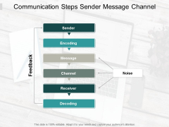 Communication Steps Sender Message Channel Ppt PowerPoint Presentation Show Files