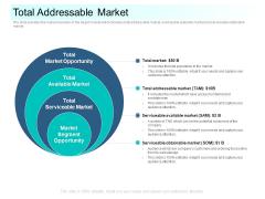 Community Capitalization Pitch Deck Total Addressable Market Professional Pdf