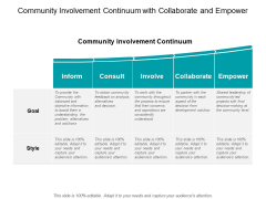 Community Involvement Continuum With Collaborate And Empower Ppt PowerPoint Presentation Layouts Clipart