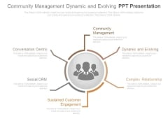 Community Management Dynamic And Evolving Ppt Presentation