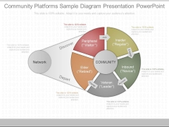Community Platforms Sample Diagram Presentation Powerpoint