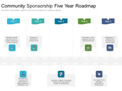 Community Sponsorship Five Year Roadmap Slides