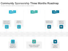 Community Sponsorship Three Months Roadmap Infographics