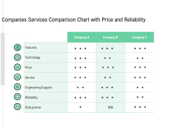 Companies Services Comparison Chart With Price And Reliability Ppt PowerPoint Presentation Show Slides PDF