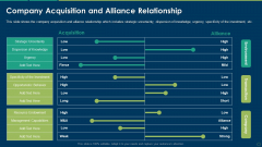 Company Acquisition And Alliance Relationship Ppt Pictures PDF