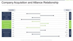 Company Acquisition And Alliance Relationship Themes PDF