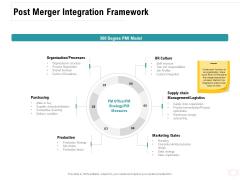 Company Amalgamation Post Merger Integration Framework Ppt Outline Tips PDF