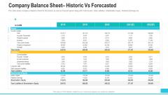 Company Balance Sheet Historic Vs Forecasted Formats PDF