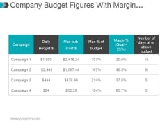 Company Budget Figures With Margin Percentages Ppt PowerPoint Presentation Templates