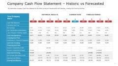 Company Cash Flow Statement Historic Vs Forecasted Guidelines PDF