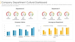 Company Department Cultural Dashboard Pictures PDF