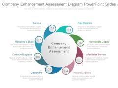 Company Enhancement Assessment Diagram Powerpoint Slides