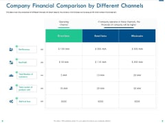 Company Financial Comparison By Different Channels Ppt Infographic Template Graphics PDF