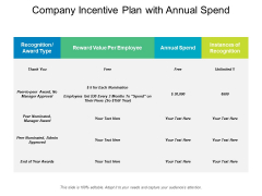 Company Incentive Plan With Annual Spend Ppt PowerPoint Presentation Background Designs PDF