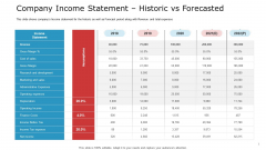 Company Income Statement Historic Vs Forecasted Background PDF