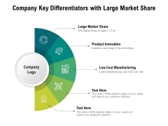 Company Key Differentiators With Large Market Share Ppt PowerPoint Presentation Infographic Template Portfolio