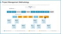 Company Need Administration Mechanisms Methods Project Management Methodology Ideas PDF