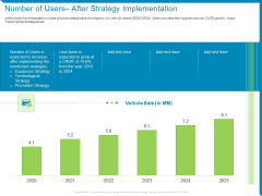 Company Number Of Users After Strategy Implementation Ppt Ideas Introduction PDF