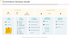 Company Process Handbook Ecommerce Business Model Ppt Summary Slide Portrait