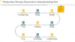 Company Process Handbook Production Process Flowchart In Manufacturing Firm Ppt Model Design Inspiration PDF