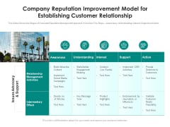 Company Reputation Improvement Model For Establishing Customer Relationship Ppt PowerPoint Presentation Ideas File Formats PDF