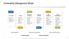 Company Vulnerability Administration Vulnerability Management Model Infographics PDF