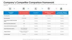 Companys Competitor Comparison Framework Microsoft PDF