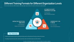 Companys Data Safety Recognition Different Training Formats For Different Organization Levels Structure PDF