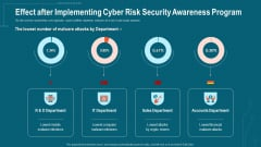 Companys Data Safety Recognition Effect After Implementing Cyber Risk Security Awareness Program Formats PDF