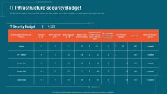 Companys Data Safety Recognition IT Infrastructure Security Budget Designs PDF