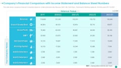 Companys Financial Comparison With Income Statement And Balance Sheet Numbers Brochure PDF