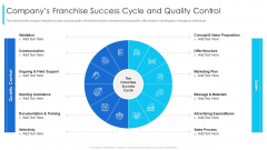 Companys Franchise Success Cycle And Quality Control Ppt Layouts Template PDF