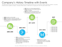 Companys History Timeline With Events Ppt Show Example Topics PDF