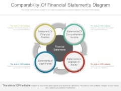 Comparability Of Financial Statements Diagram