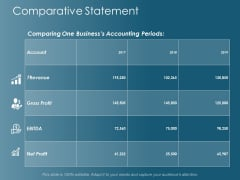 Comparative Statement Ppt Powerpoint Presentation Model Example