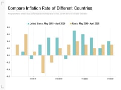 Compare Inflation Rate Of Different Countries Ppt PowerPoint Presentation Show Slide Download